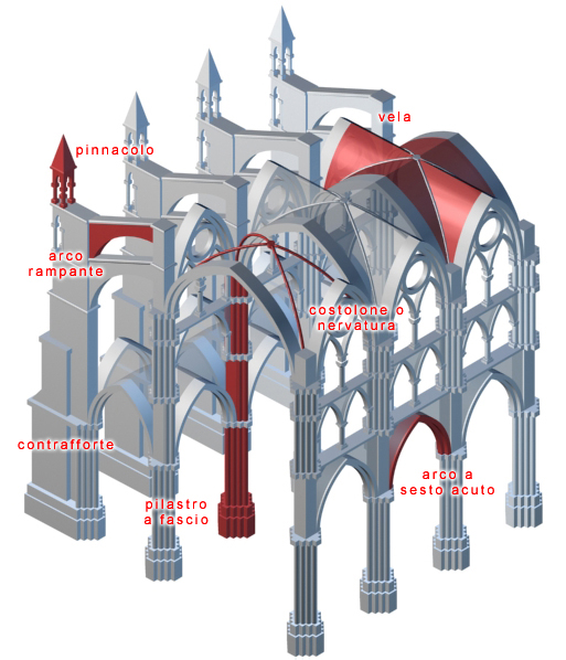 A structural sketch-plan of Gothic architecture.